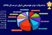 ایران مجوز، فعالترین ناشر موسیقی ایران